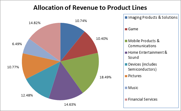 Sony Corporation's Product Revenues - 2013.
