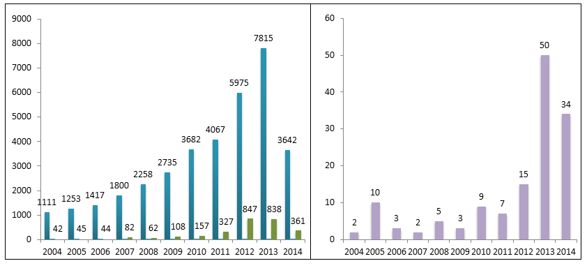 "Figure 4. Evolution of patent activity during the 2004-2014 period: ""wearables"" (blue), ""augmented reality"" (green), overlap (purple). Source: IFI Claims Global Database"