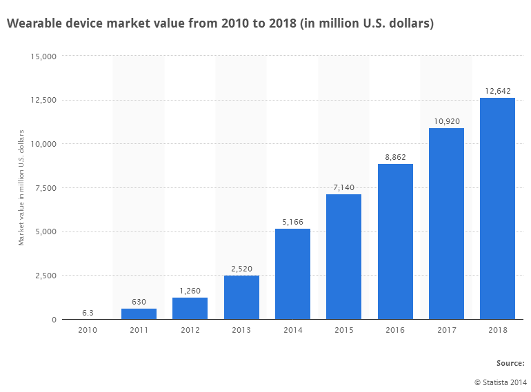 Figure 2. Market estimates of Wearable devices 2018 Source.: Statista