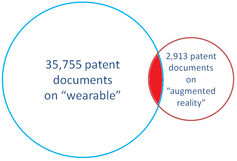 Figure 3. Patents on wearable devices integrated with augmented reality technology. Source: IFI Claims Global Database