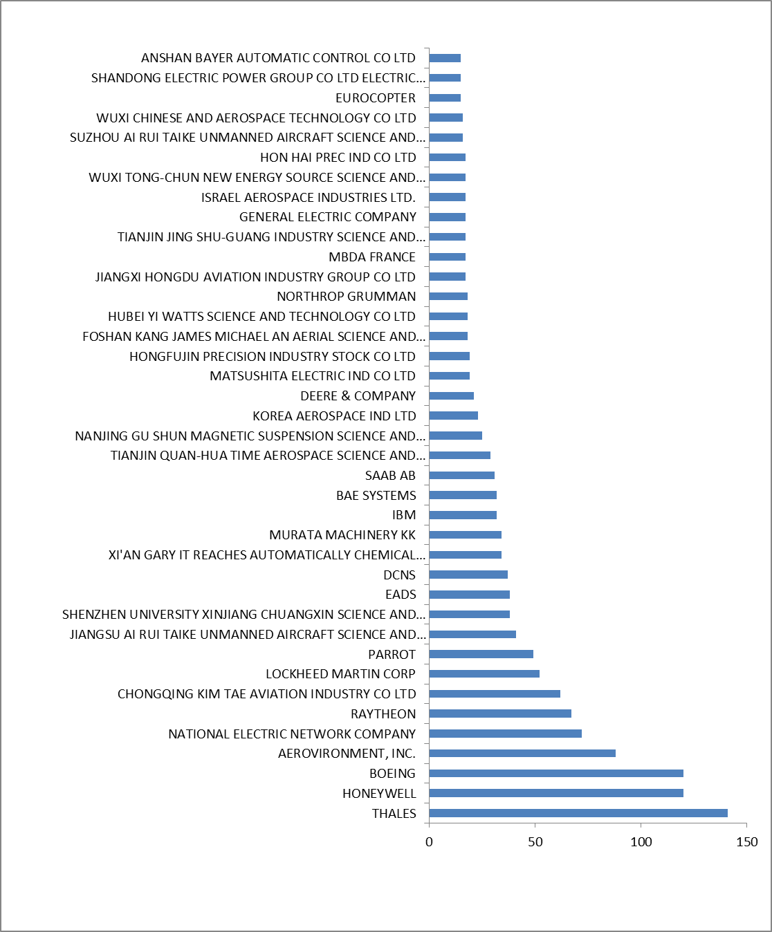 Figure 3: Top patent assignees/applicants (companies). Source: IFI Claims.