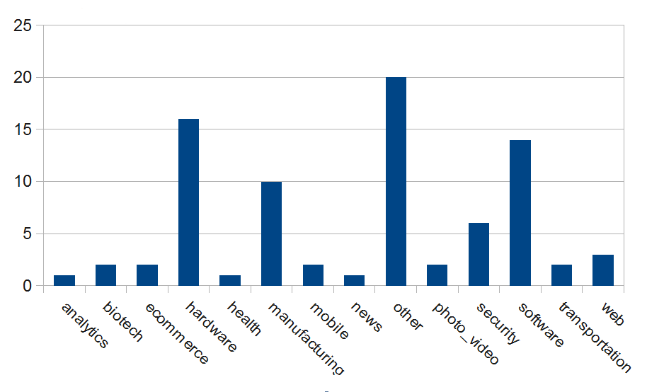 Figure 9: Number of startups grouped by categories Source: Crunchbase.