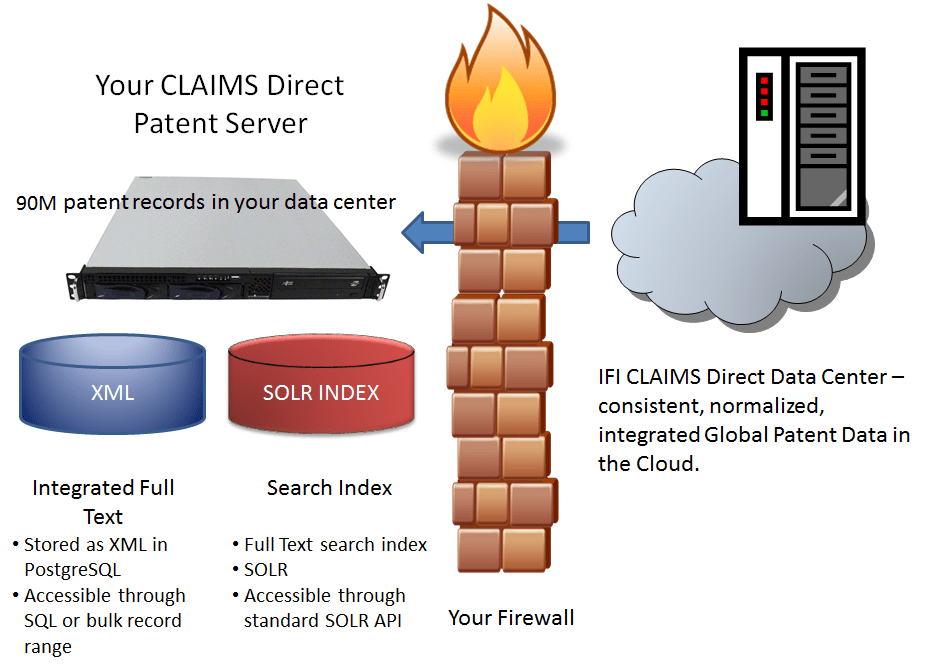 CLAIMS Direct can be deployed in your data center giving you SQL (postreSQL) and SOLR search interfaces to the data.