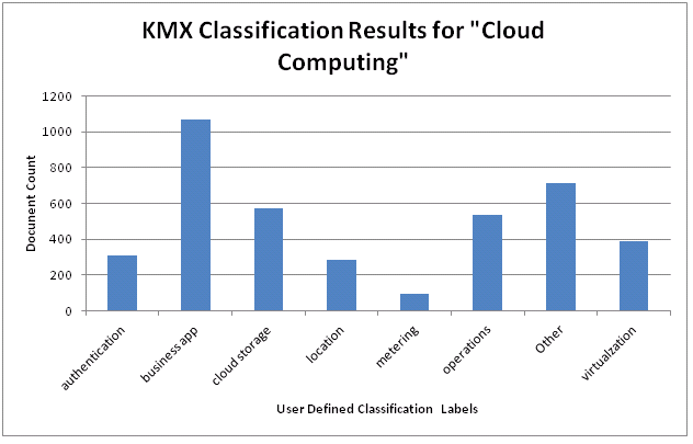 Summary of KMX Classification Results.