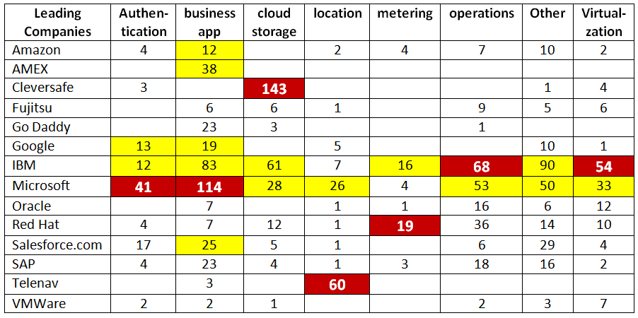 Summary of KMX Classification Results for Major Software Companies.