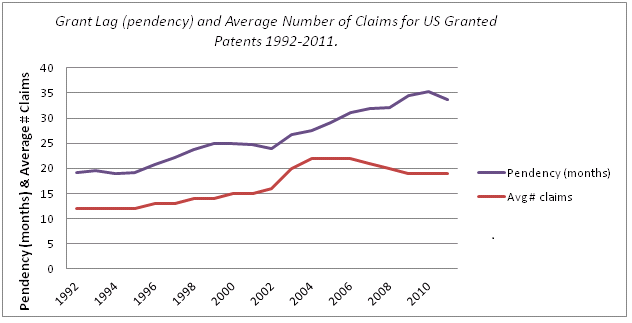 Grant Lag (pendency) and Average Number of Claims for US Granted Patents 1992-2011.