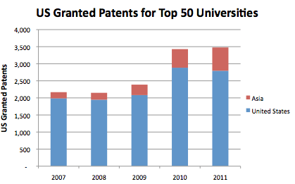 US Granted Patents for Top 50 Universities